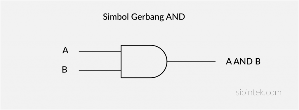 simbol gerbang logika and