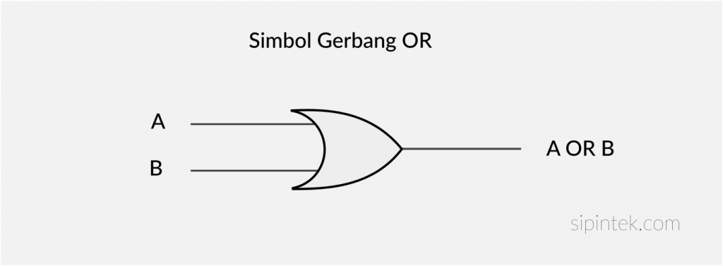 Simbol Gerbang Logika OR