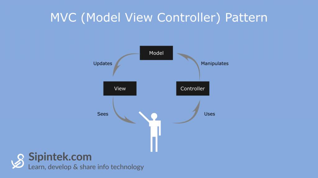 Gambar penjelasan hubungan model view dan controller dalam mvc