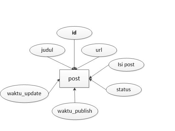 Gambar contoh rancangan entitas dengan atributnya di ERD