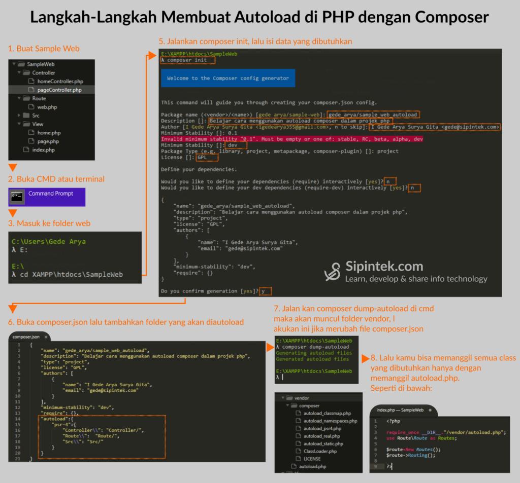 Gambar 1. Langkah-langkah membuat autoload di php dengan composer